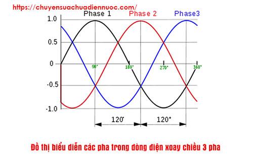 Nguyên lý cấu tạo của dòng điện 3 pha