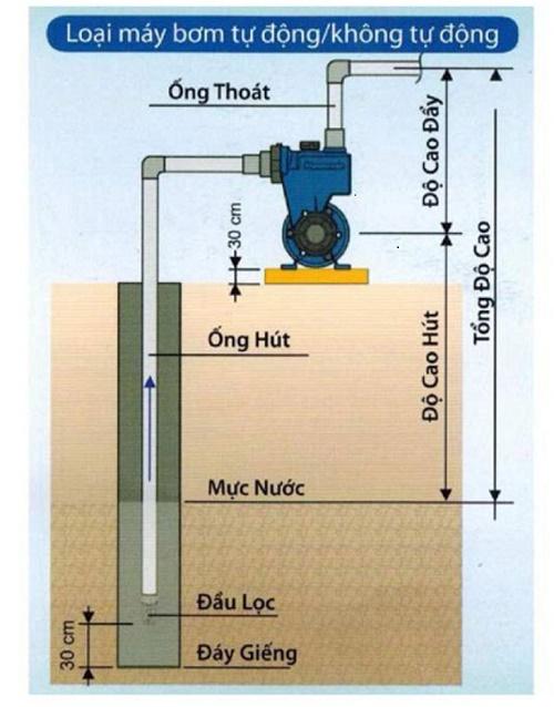 Sơ đồ cách lắp máy bơm nước đẩy cao