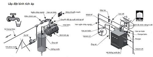 cách lắp đặt bình tích áp mini cho máy bơm nước