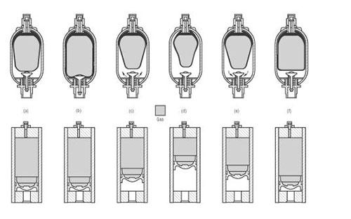 nguyên lý hoạt động của bình tích áp mini