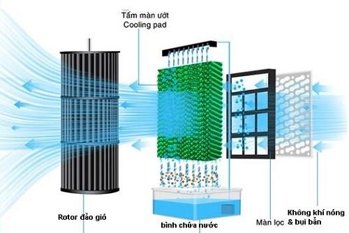 ưu điểm quạt hơi nước