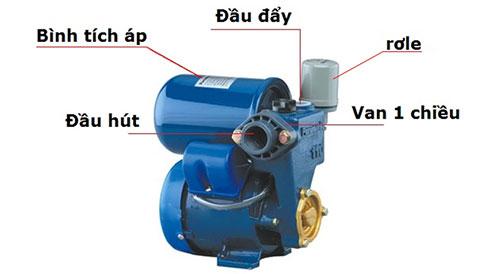 vị trí van 1 chiều trong máy bơm tăng áp
