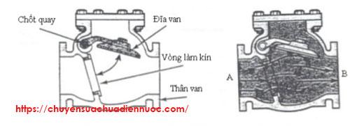 Nguyên lý hoạt động của van khóa nước 1 chiều