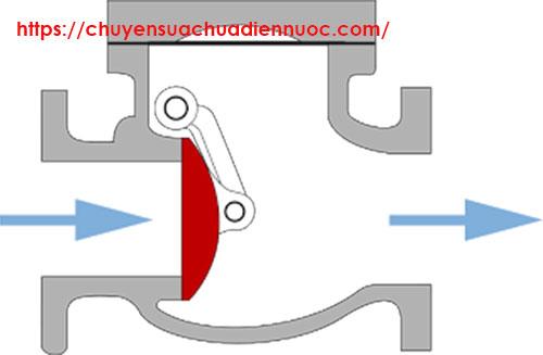 Cấu tạo van khóa nước 1 chiều cửa xoay