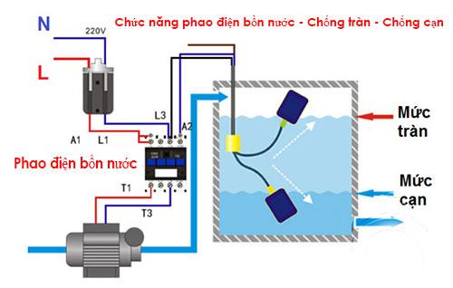 Chức năng phao điện bồn nước