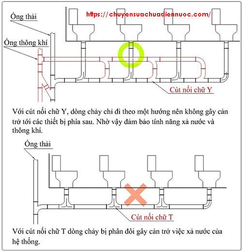 Nên sử dụng cút nối chữ Y khi lắp đặt ống thoát cho bồn cầu