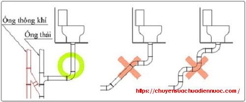 Đường ống thoát nước hạn chế gấp khúc