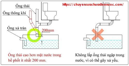 Đường ống thải không được ngập trong nước