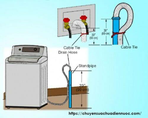 Một số lỗi ở ống xả nước máy giặt