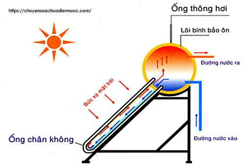 Nguyên lý bình nóng lạnh năng lượng mặt trời