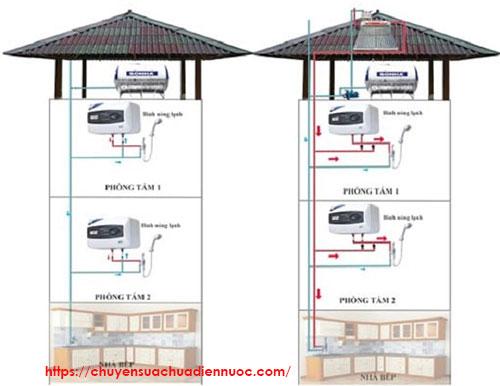 Sơ đồ lắp bình nóng lạnh kết hợp máy nước nóng năng lượng mặt trời