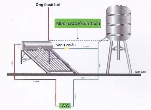 Sơ đồ đường nước bình nóng lạnh năng lượng mặt trời