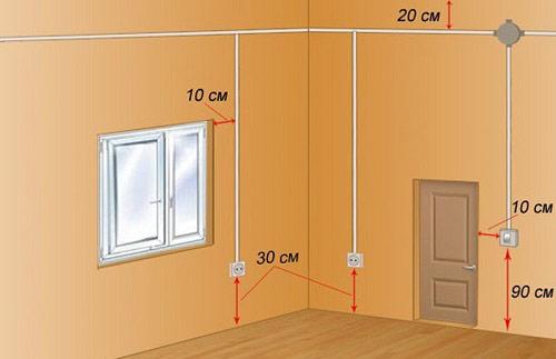 Tiêu chuẩn chiều cao ổ cắm điện trong nhà