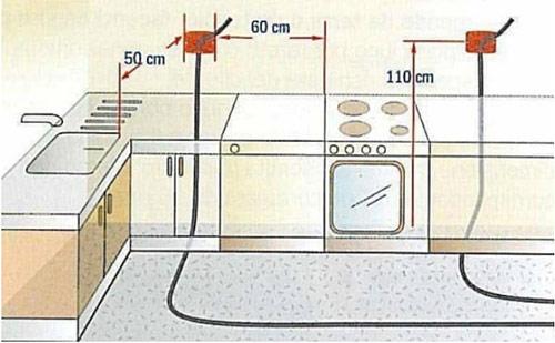 Ổ cắm điện trong phòng bếp